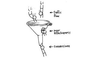 Entonnoir de conversion webanalytics