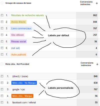 google-analytics--multichannel-groupe de canaux-optimisation-conversion