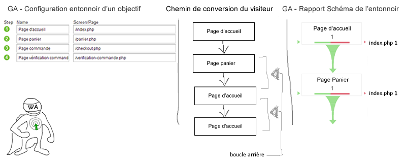 exemple-setup-schema-entonnoir-google-analytics--optimisation-conversion-2