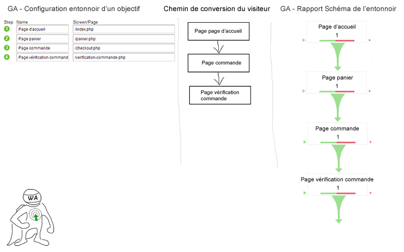 exemple-setup-schema-entonnoir-google-analytics--optimisation-conversion-7