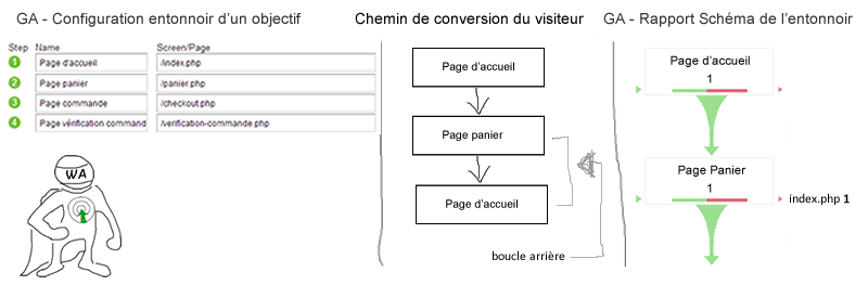 exemple-setup-schema-entonnoir-google-analytics--optimisation-conversion