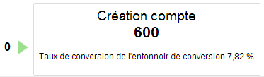 schema-entonnoir-google-analytics-derniere-etape-optimisation-conversion