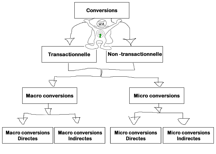 schema-type-conversions-entonnoir-optimisation-conversion
