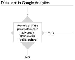 diagramme-sources-trafic-google-analytics