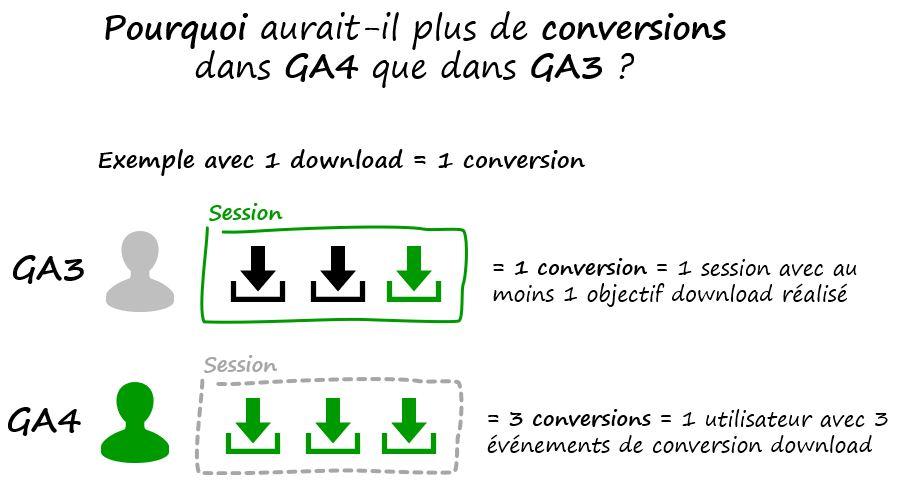 GA4-GA3-conversions-formations-analytics